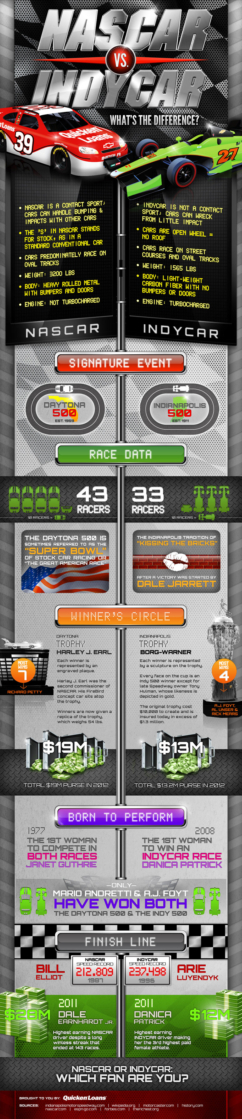 nascar-vs-indycar-whats-the-difference--quicken-loans-racing_5037b4b13cd2d