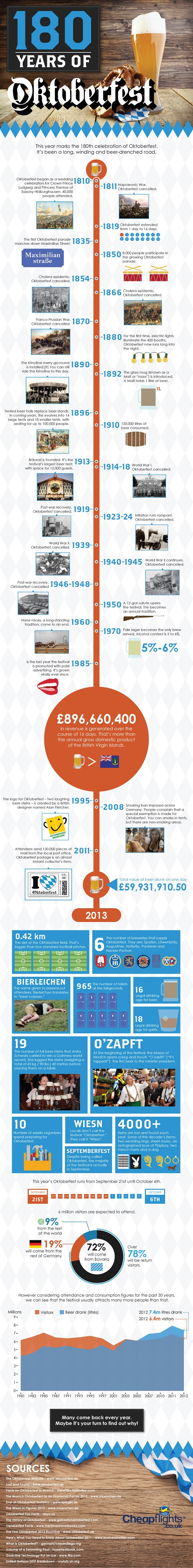 180-years-of-oktoberfest-infographic_525e6e2f979f1