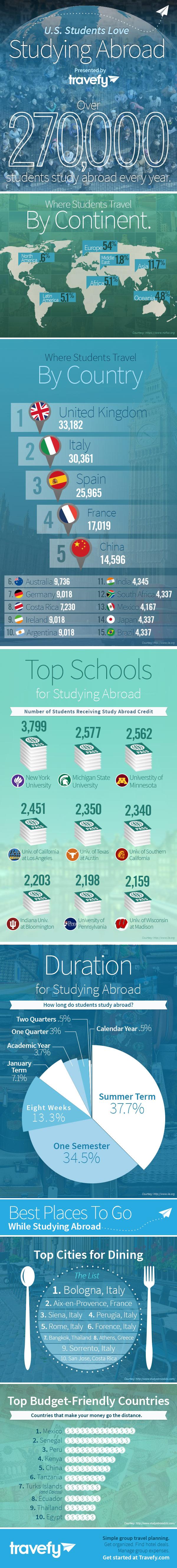 fun-student-study-abroad-data_525e9cc3241ee