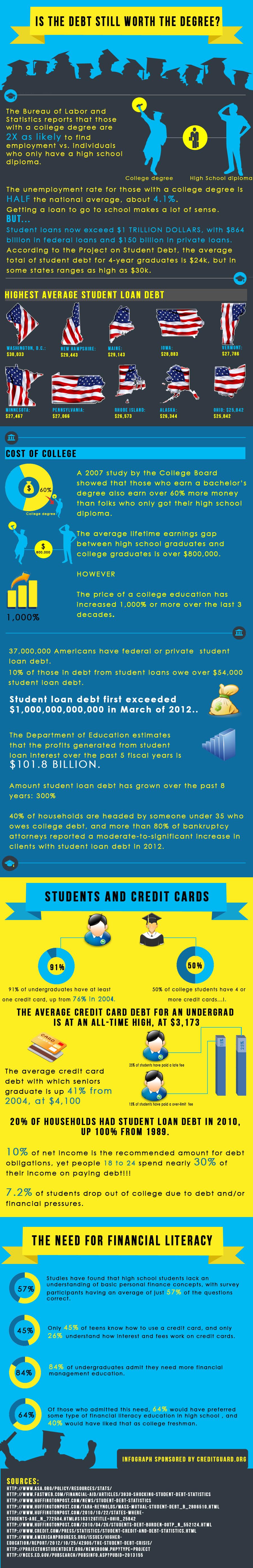 is-debt-still-worth-a-degree_525a5260ef84a