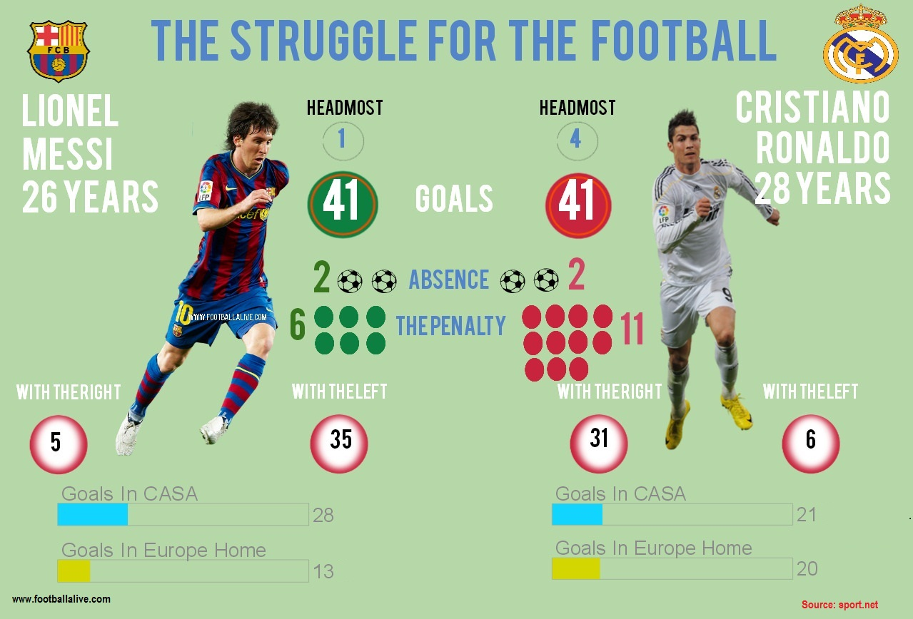 messi-and-ronaldo-statistic_525fb436b87bf