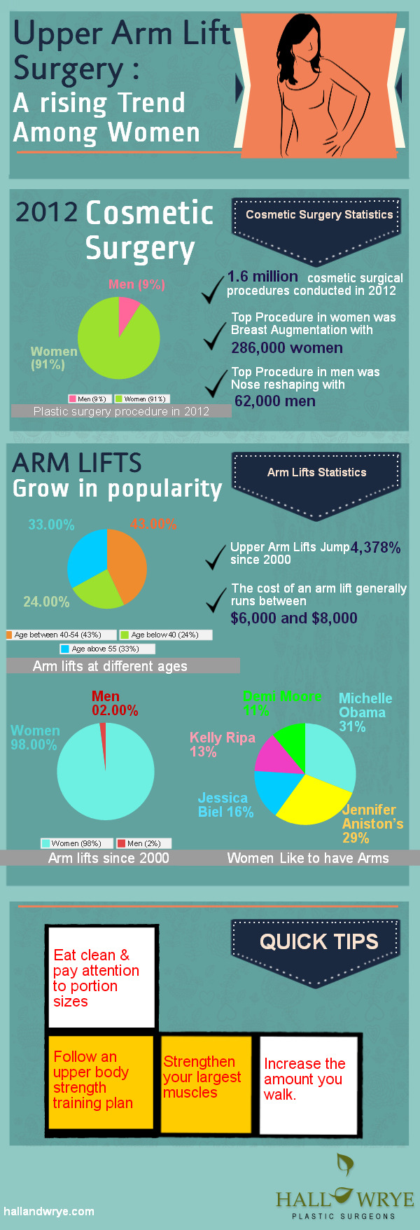 upper-arm-lift-surgery--a-rising-trend-among-women_525b8b8da9c3e