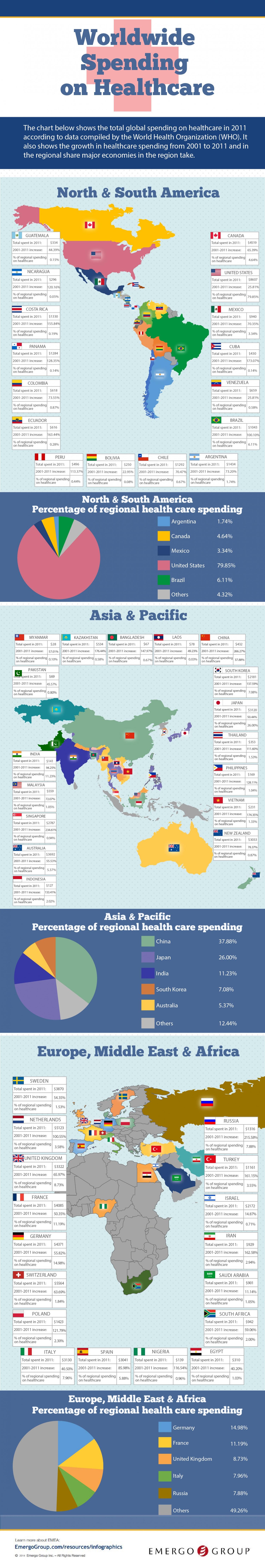 worldwide-spending-on-healthcare_52f51e81d610f_w1500