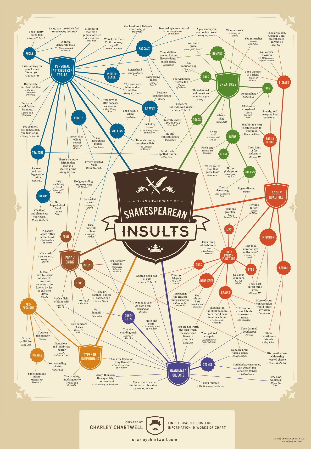 A Grand Taxonomy Of Shakespearean Insults