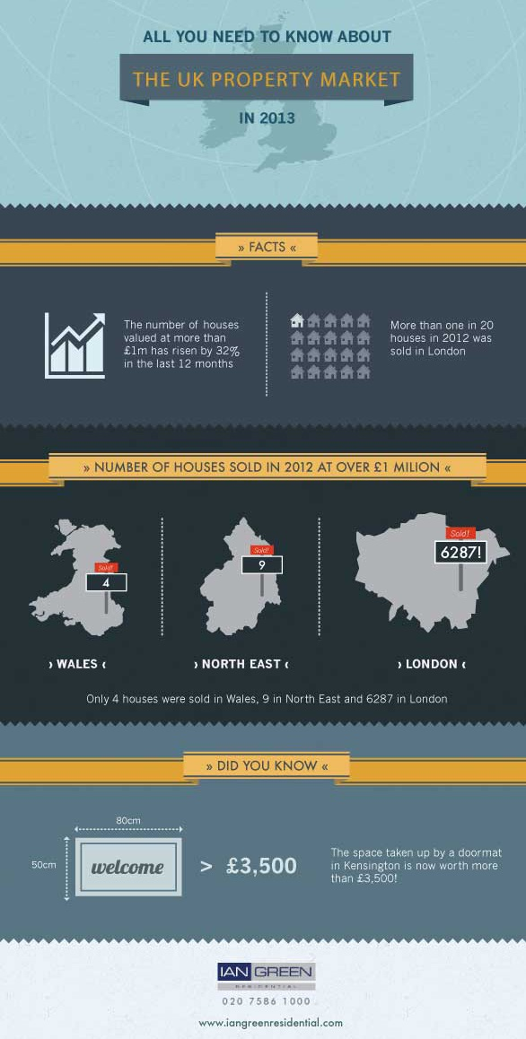 All You Need To Know About The Property Market In 2013