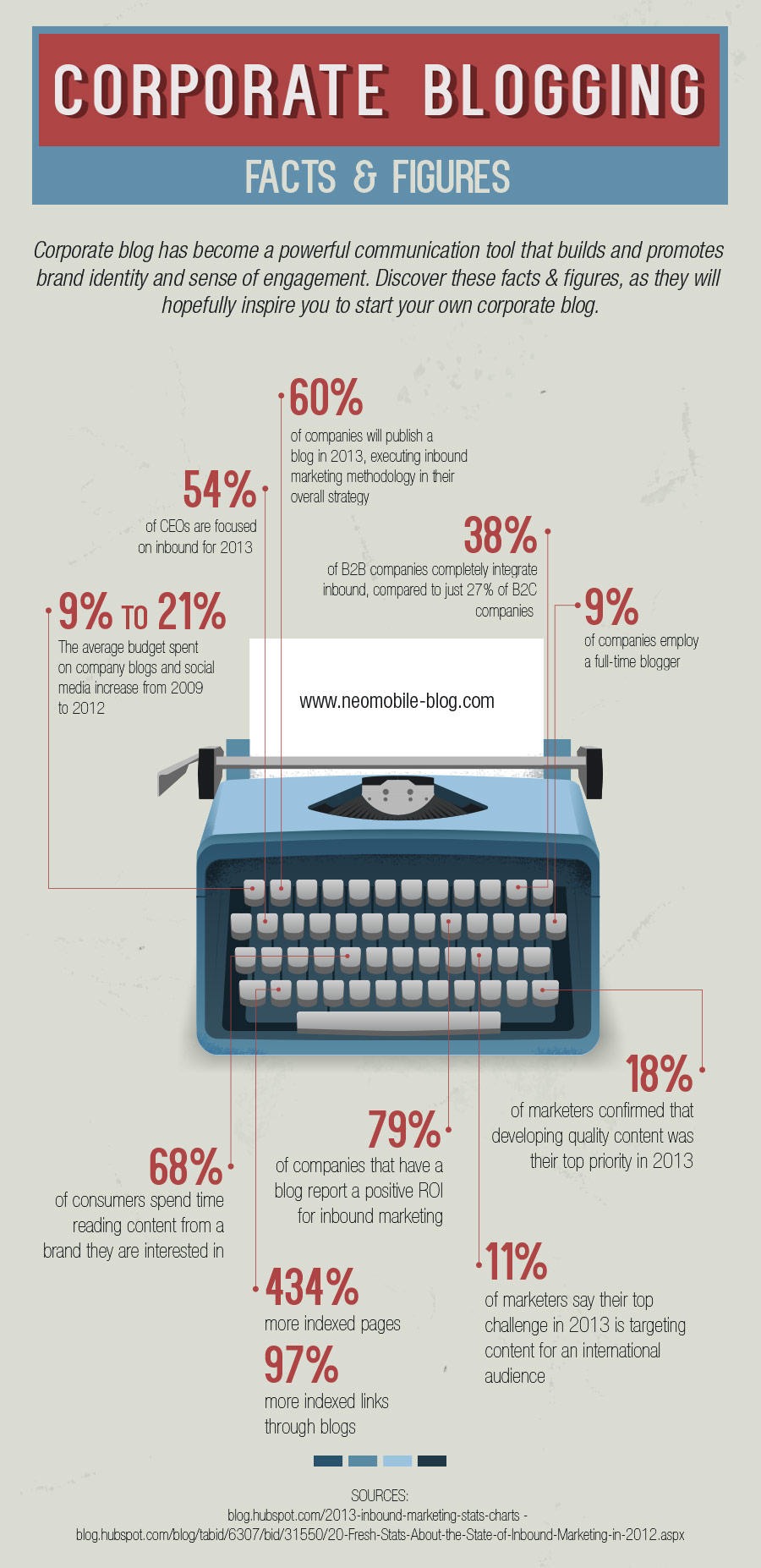 Corporate Blogging Facts and Figures
