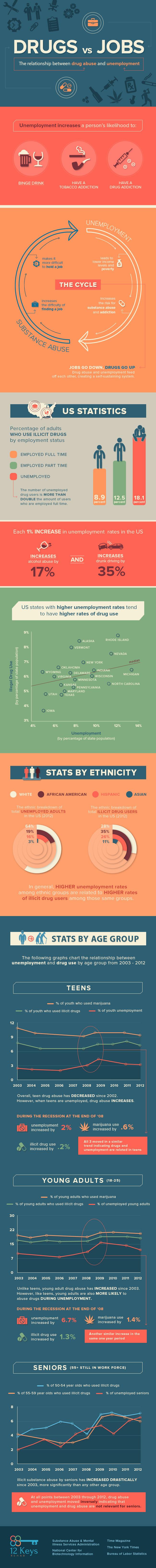 Drugs-vs-Jobs-Infographic