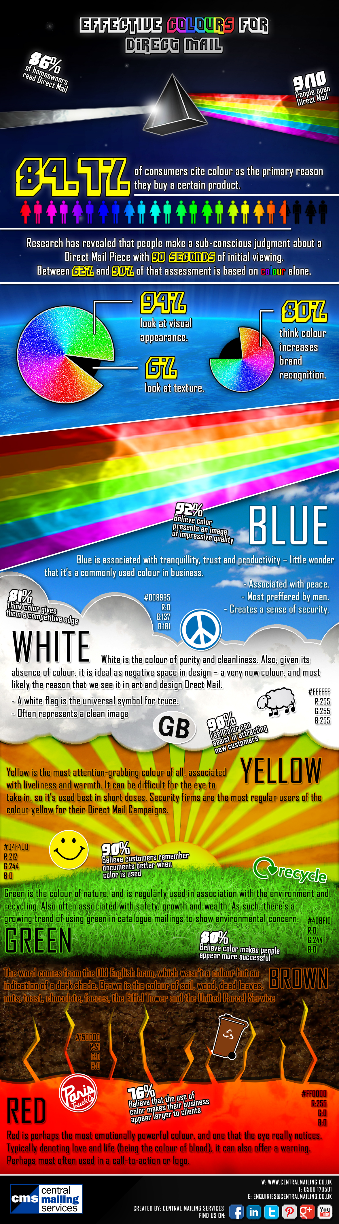 Effective Colours For Direct Mail