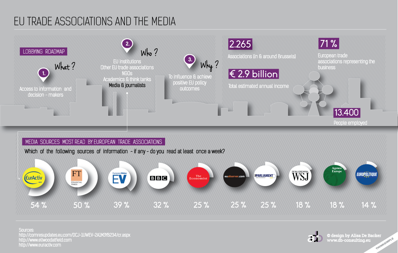 EU Trade Associations And The Media
