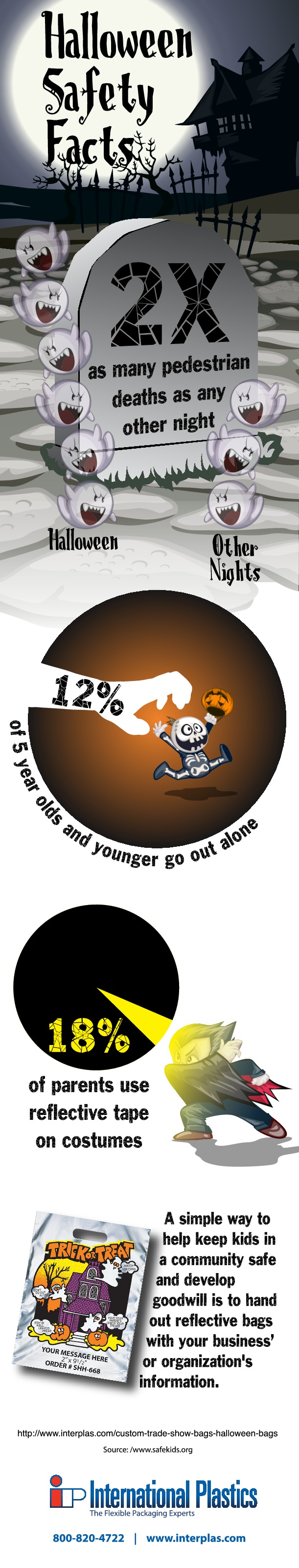 Halloween Safety Facts