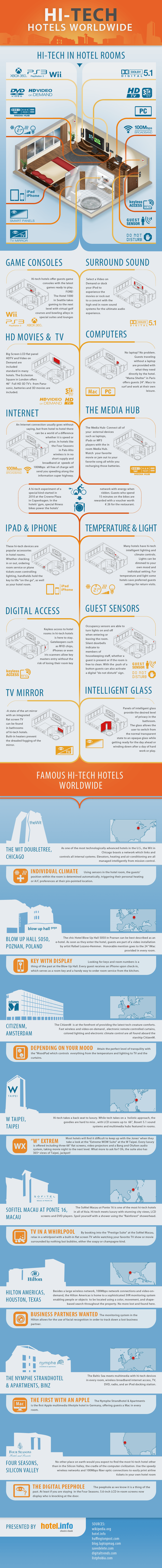 Hi-Tech Hotels Worldwide