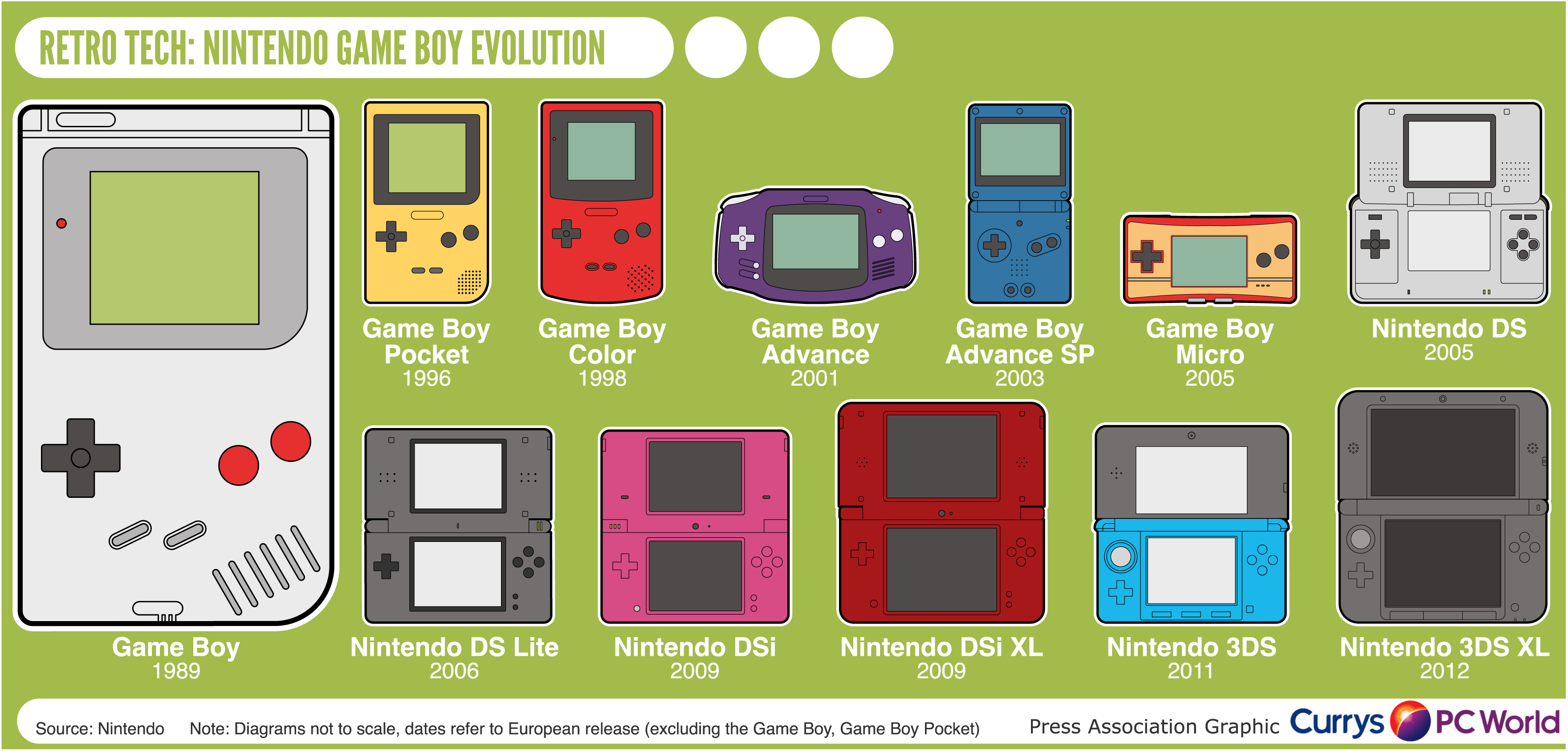 Retro Tech Nintendo Game Boy Evolution
