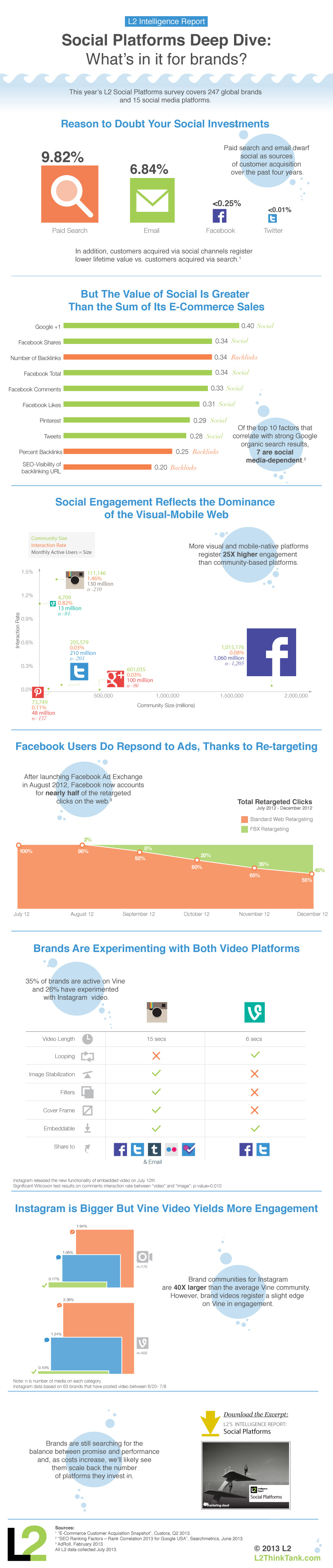 Social Platforms Deep Dive
