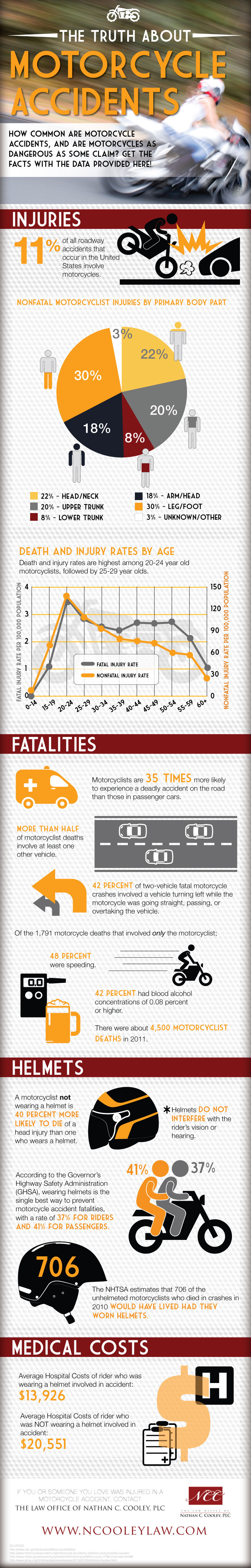 The Truth About Motorcycle Accidents
