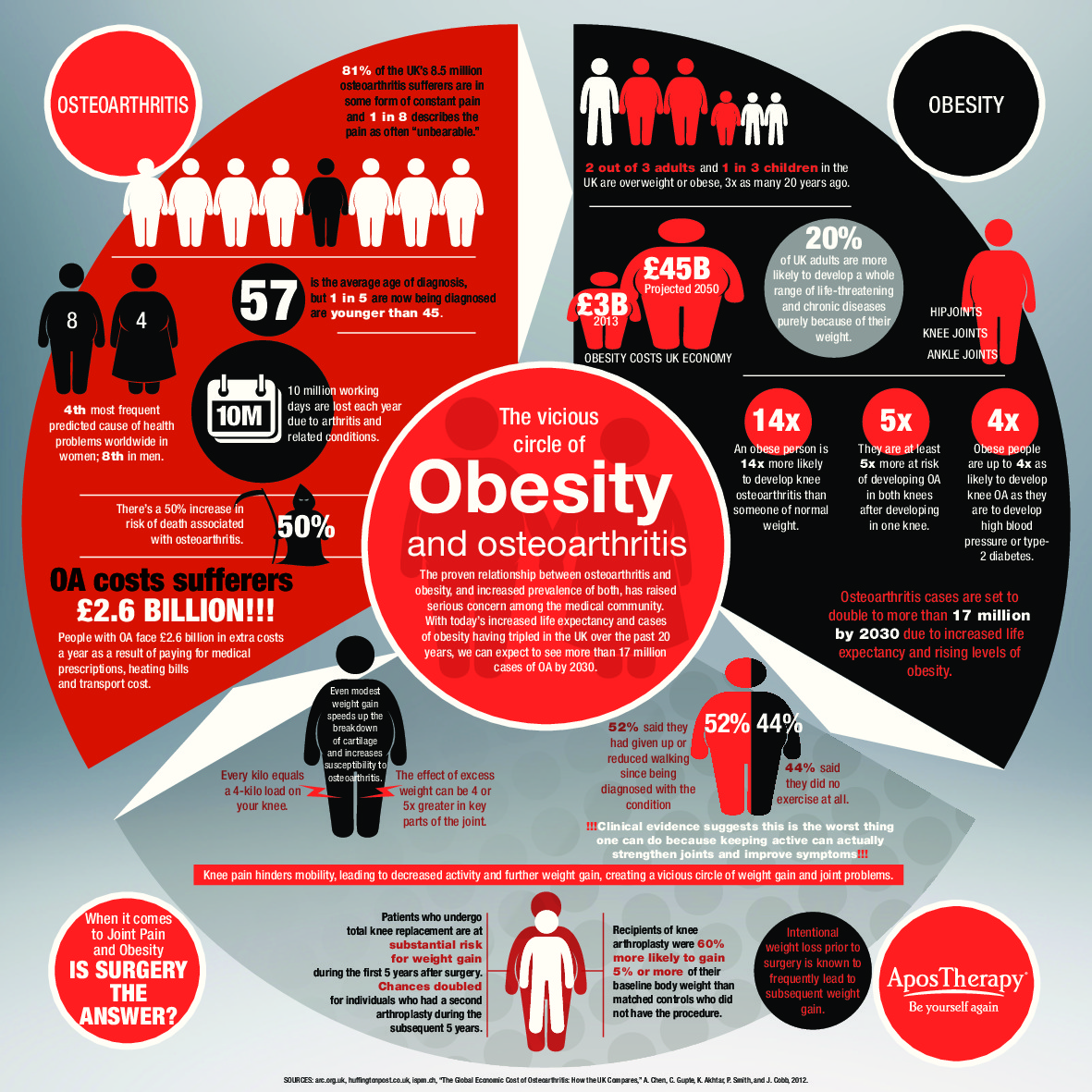 Vicious Circle Of The Os Obesity And Osteoarthritis