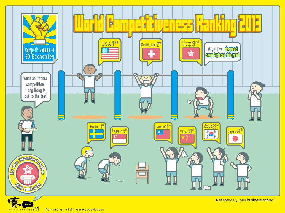World Competitiveness Rank