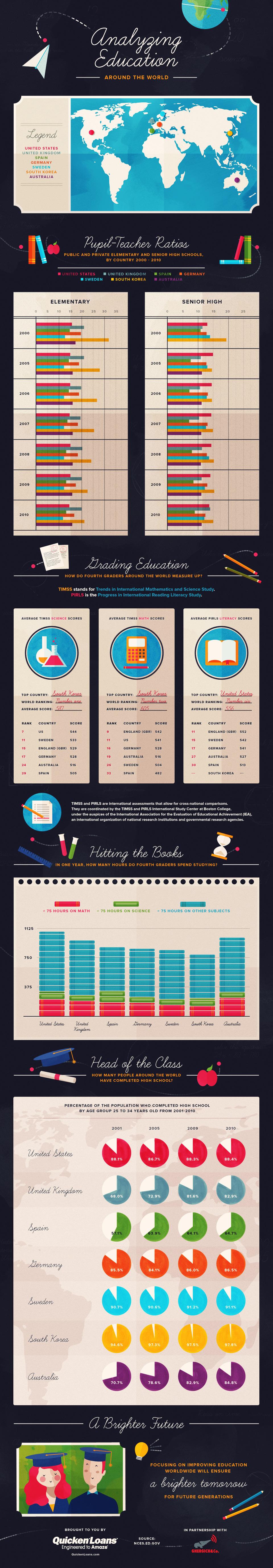 Analyzing Education