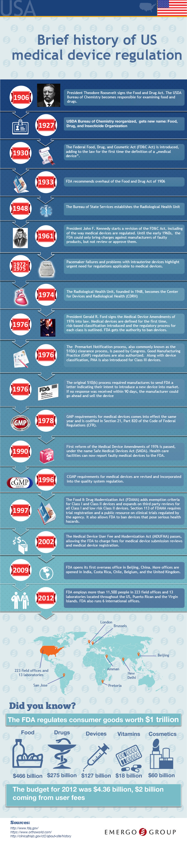 Brief History Of US Medical Device Regulation