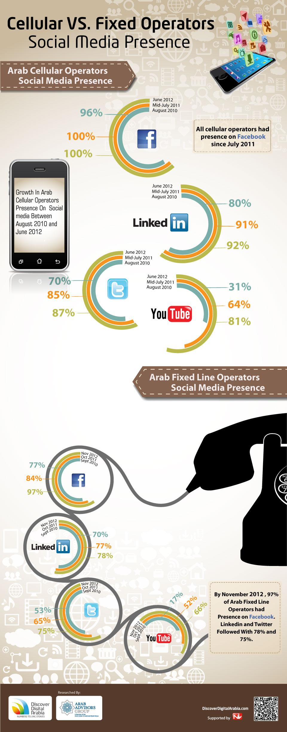 Cellular VS Fixed Operators Social Media Presence