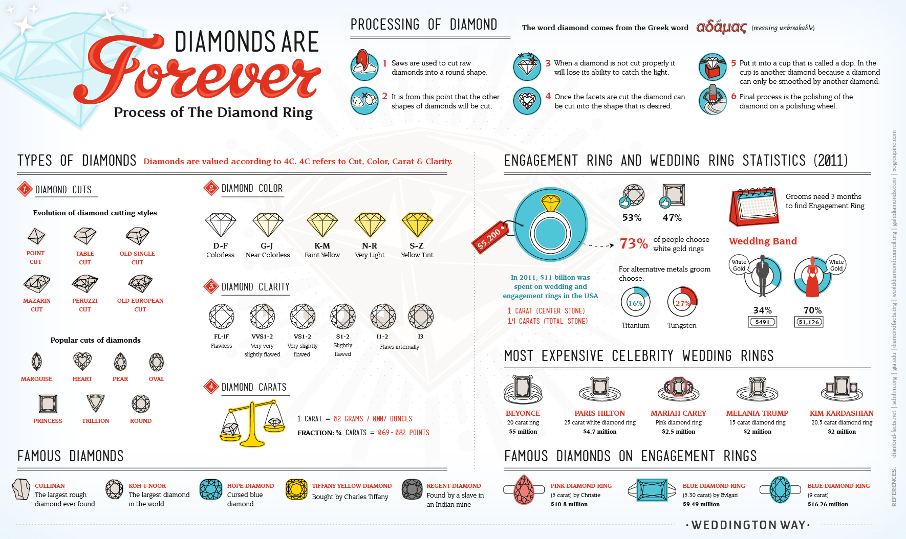 Diamonds Are Forever Process Of The Diamond Ring