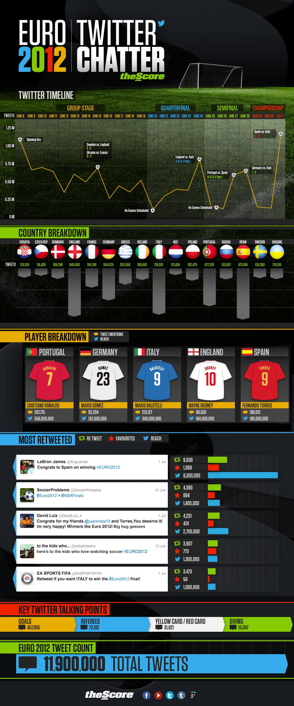 Euro 2012 Twitter Chatter