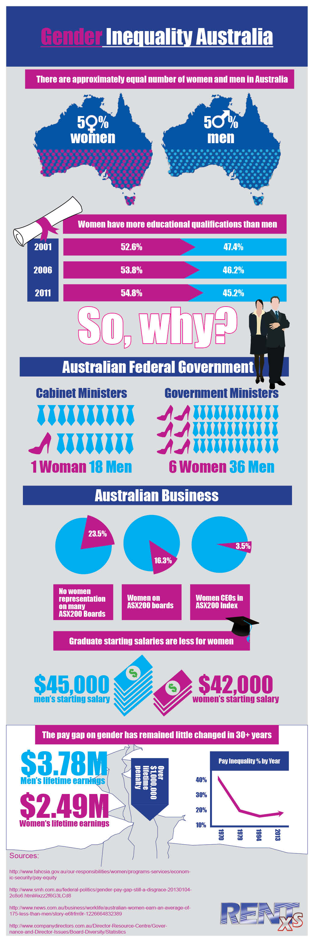 Glass Ceiling In Australia 2013