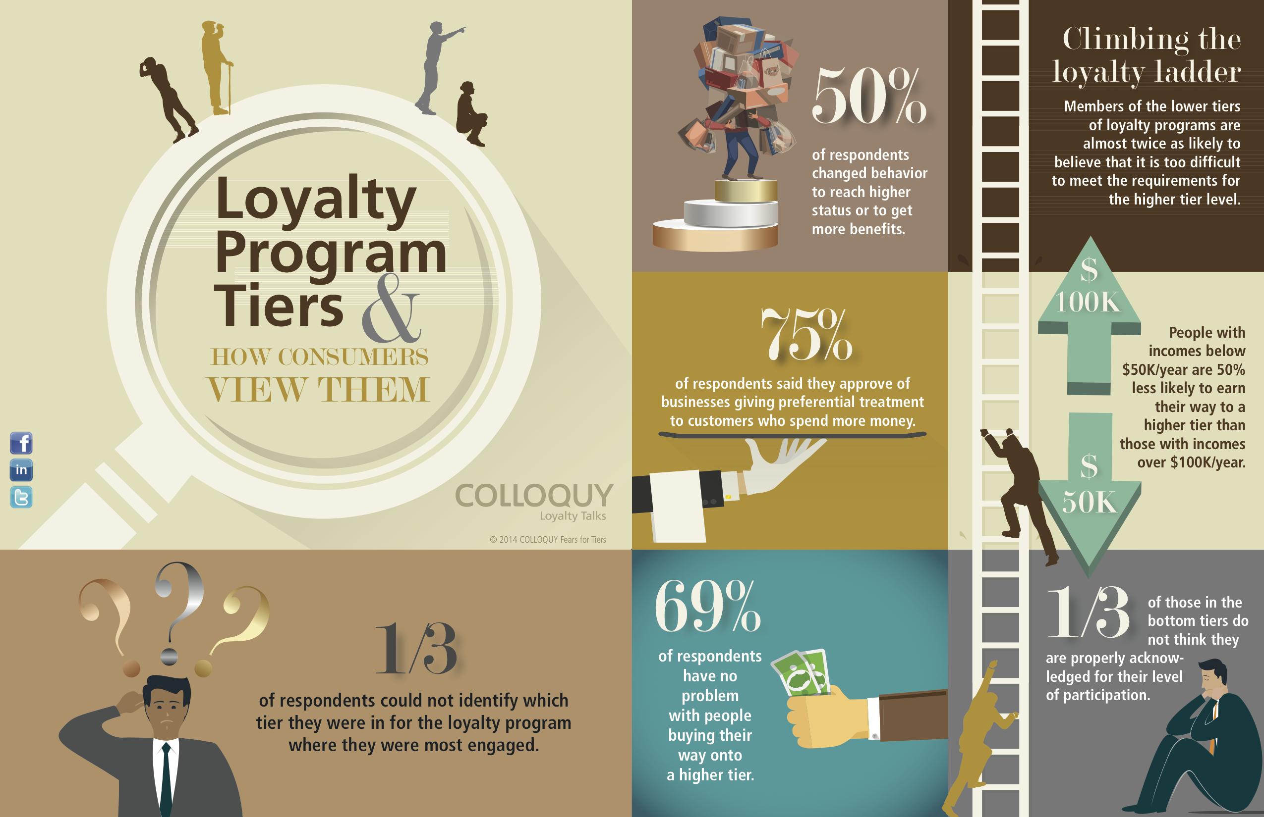 Loyalty Program Tiers