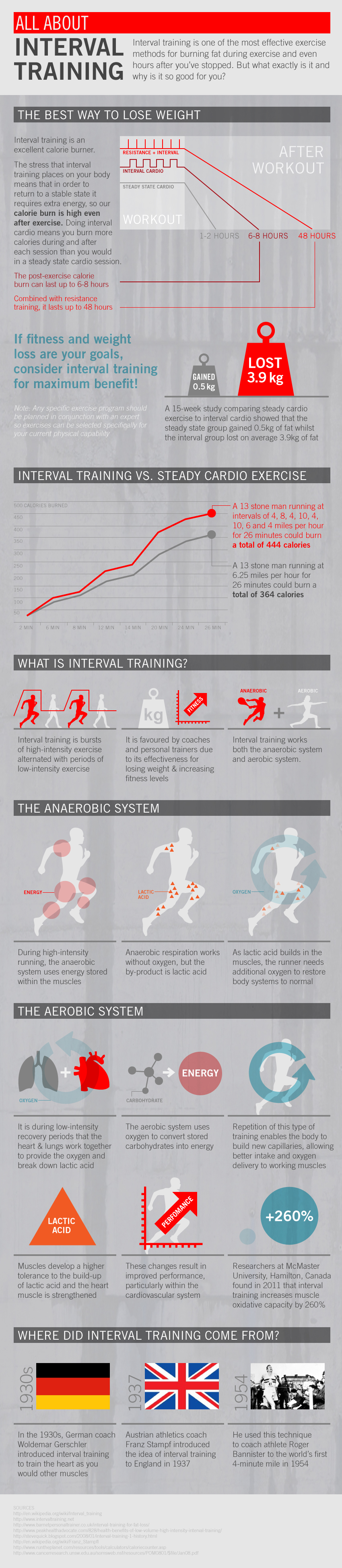 Interval Training Infographic
