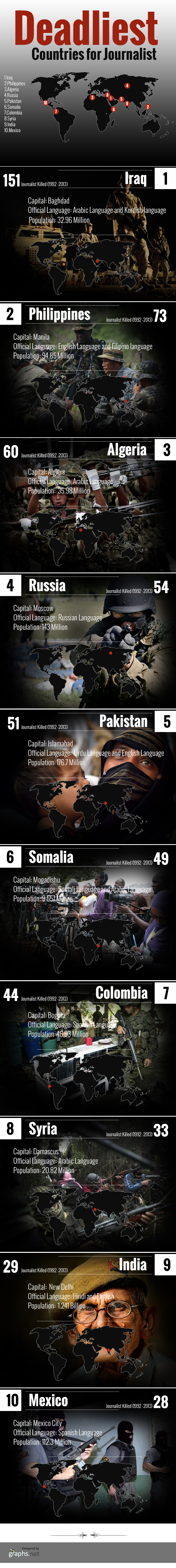 Most Deadliest Countries For Journalists