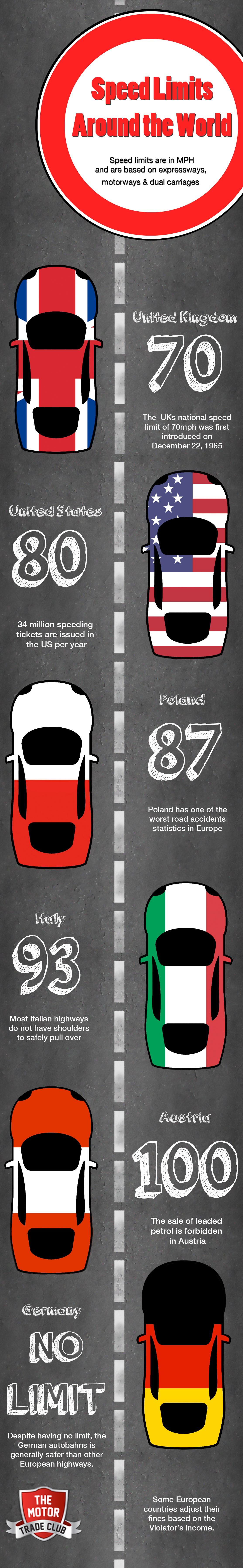Speed Limits Around The World
