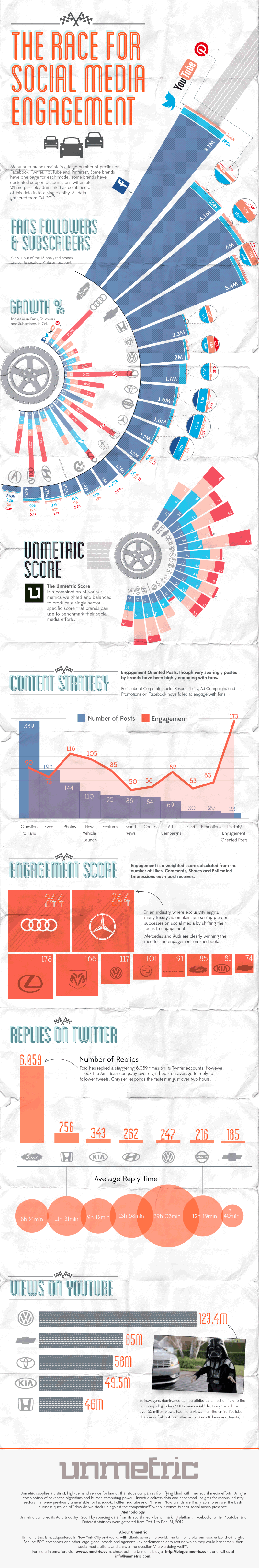 The Race For Social Media Engagement