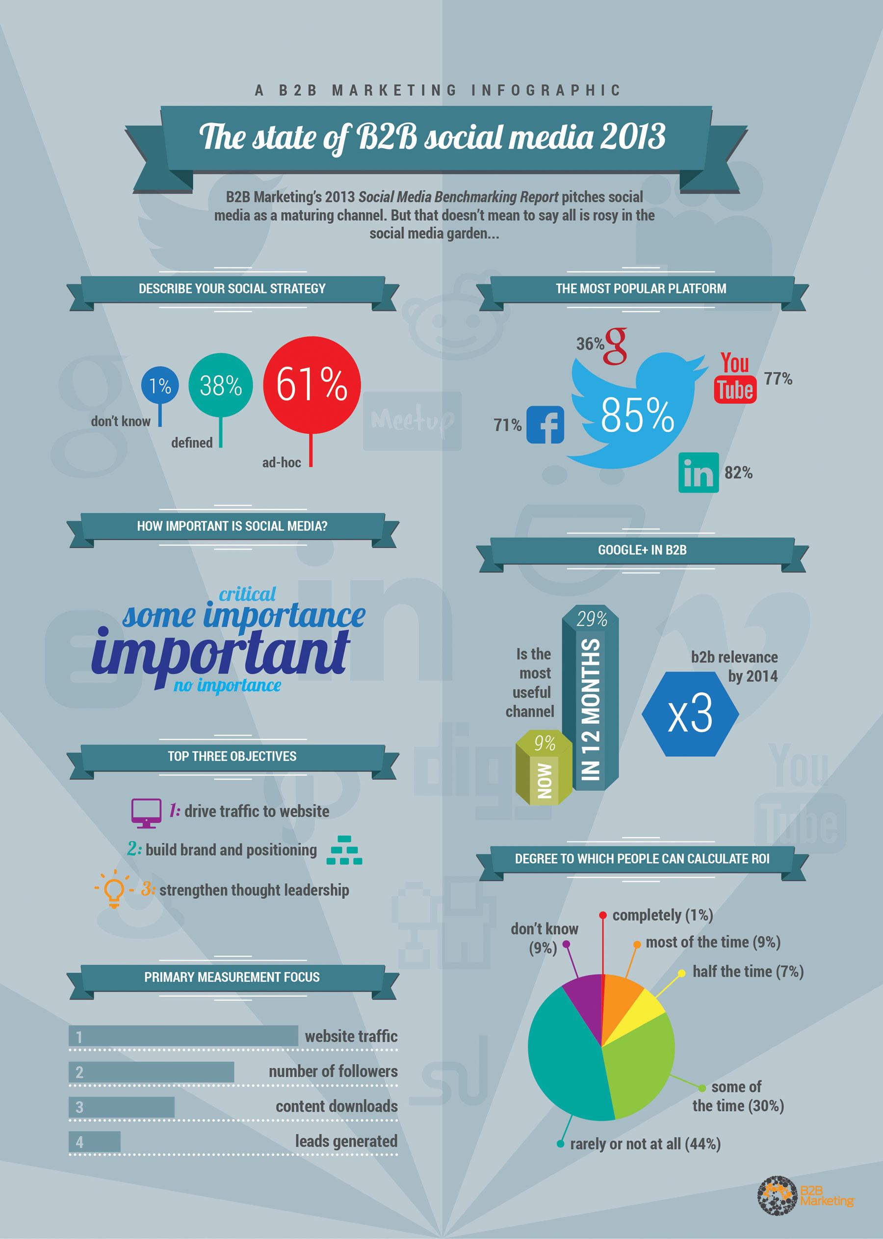 The State Of B2B Social Media