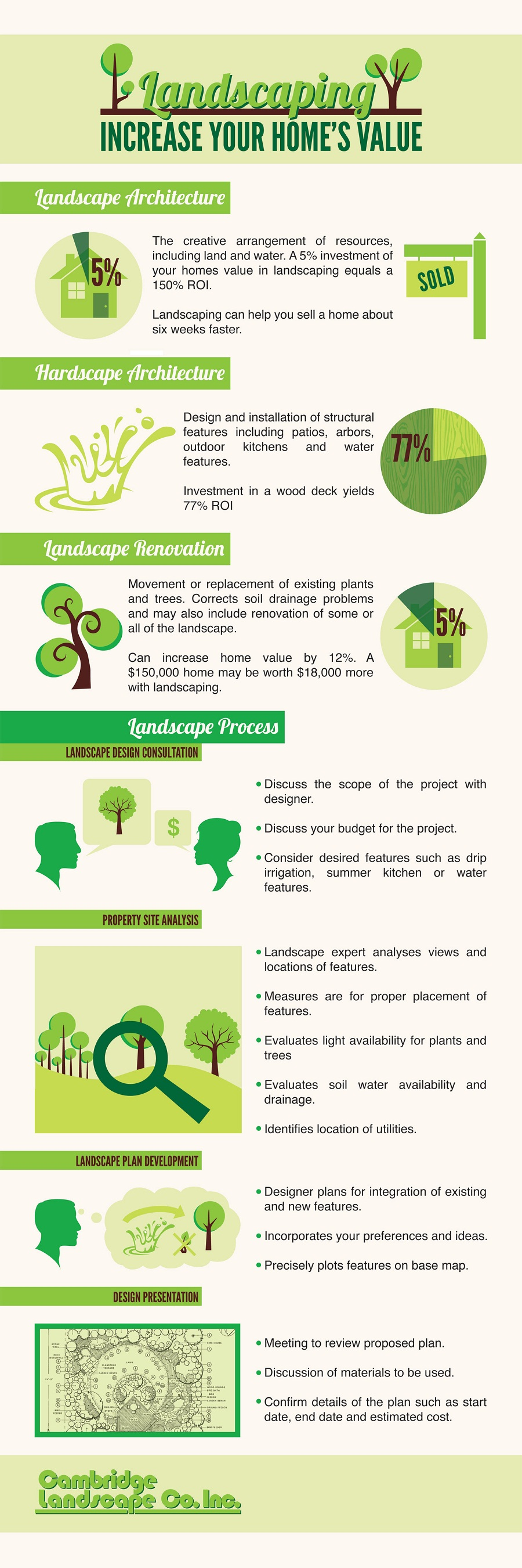 Tips On Hiring A Professional Landscape Designer
