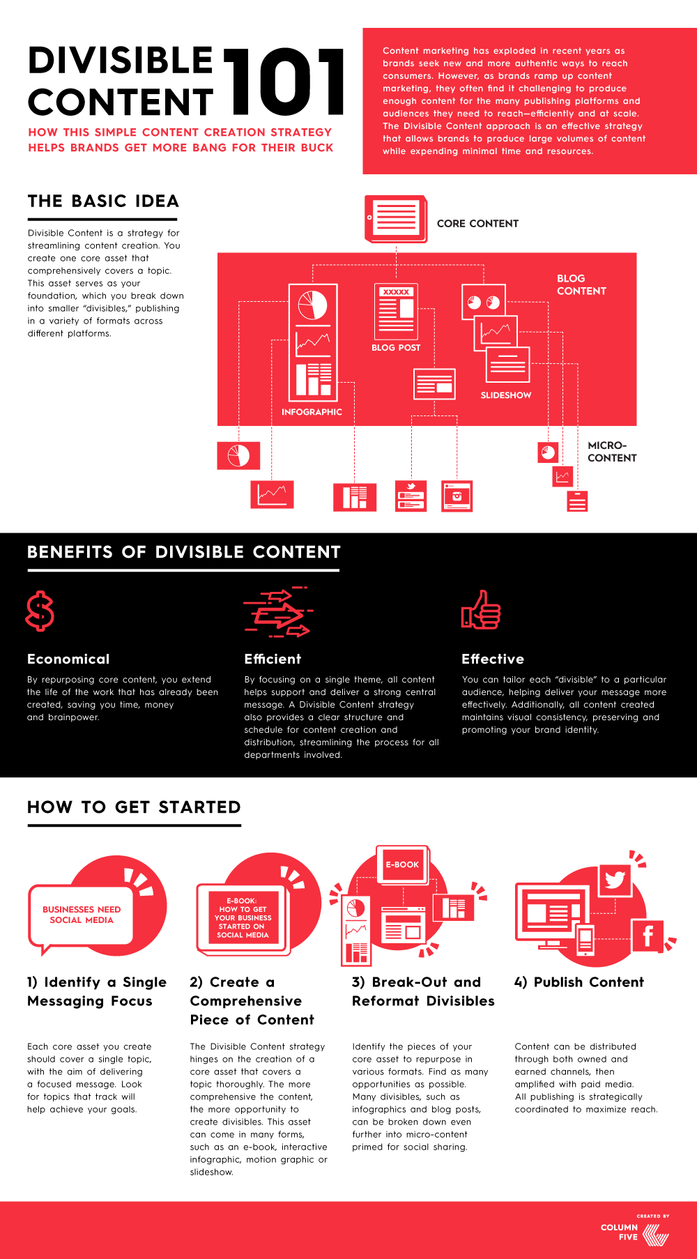 Divisible Content Strategy infographic