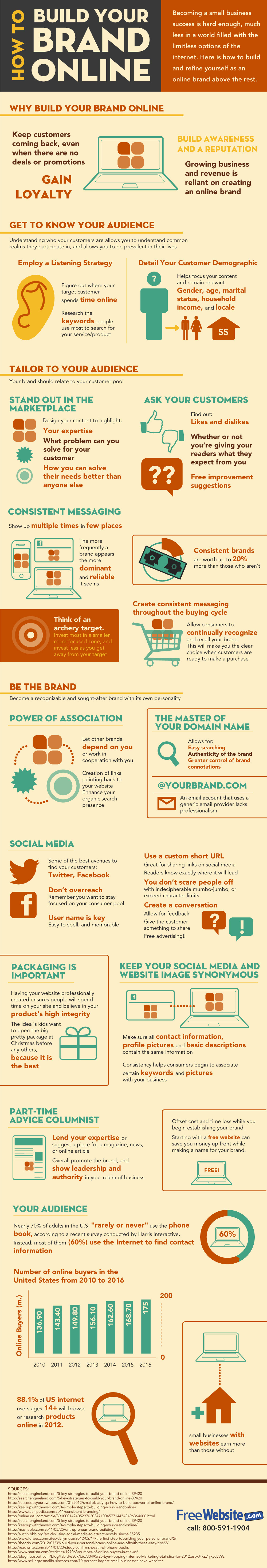 How to build and promote your brand online