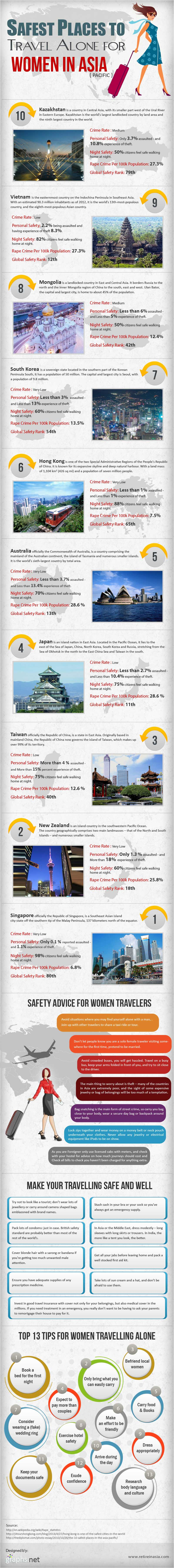 Safest Places To Travel Alone For Women In Asia Infographic