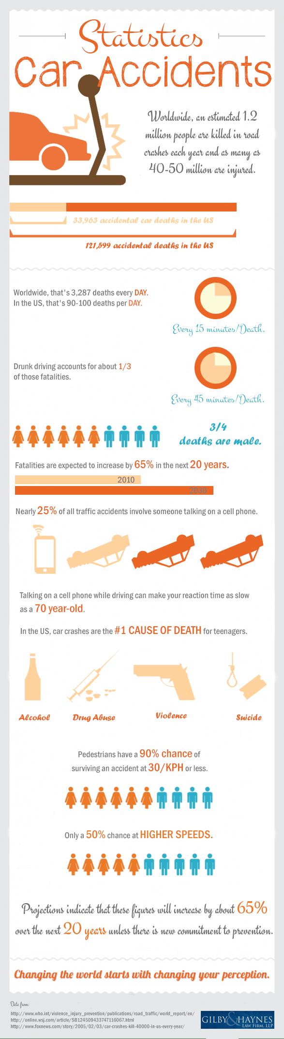 Car Accidents Statistics Infographic