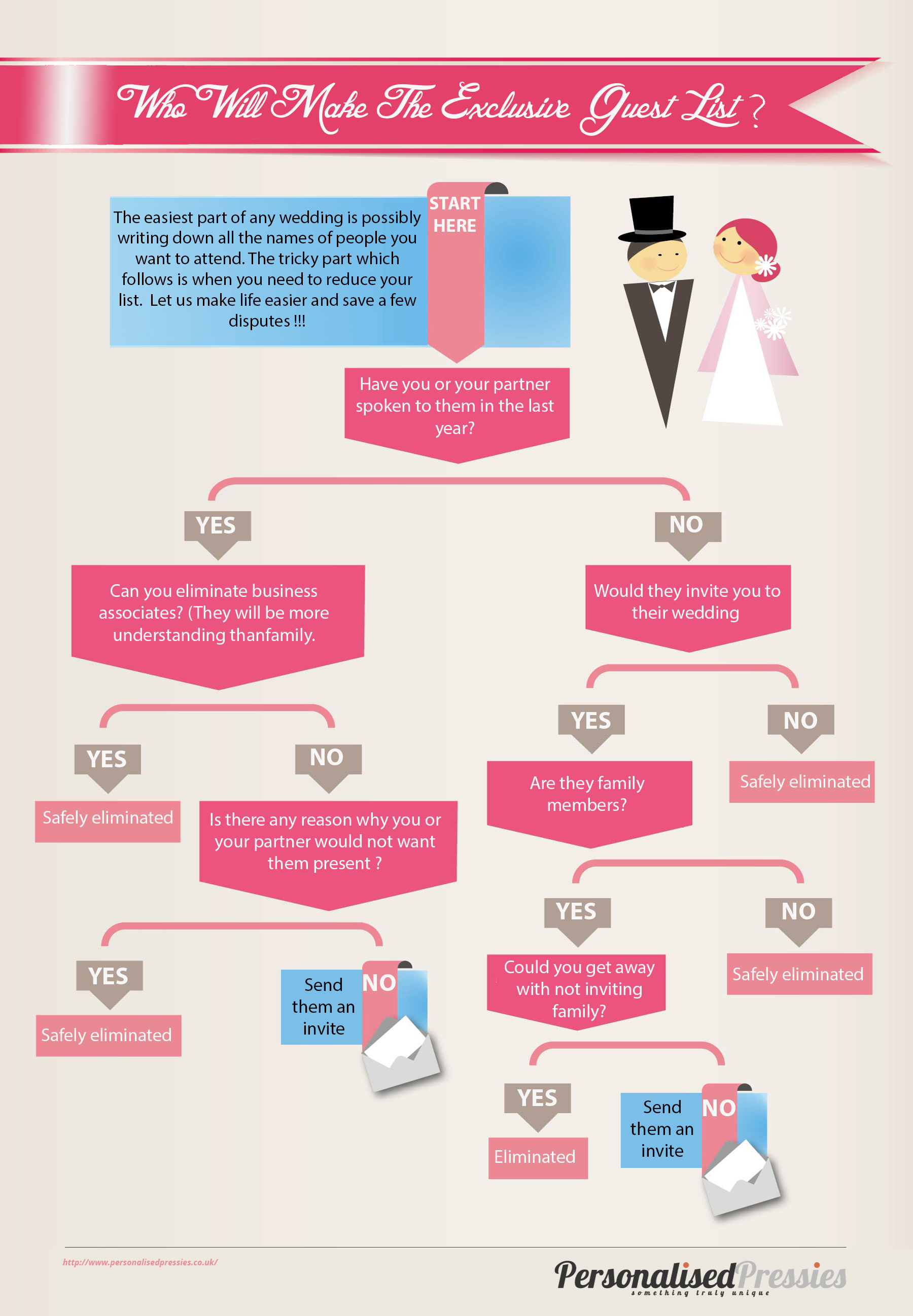 Who will make the wedding list INFOGRAPHIC wedding planner