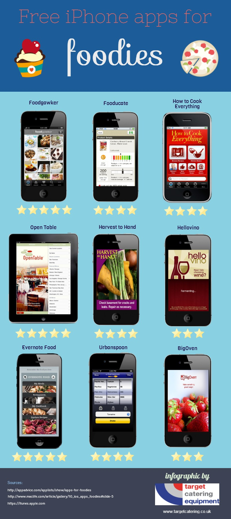 10 Apps for Foodies