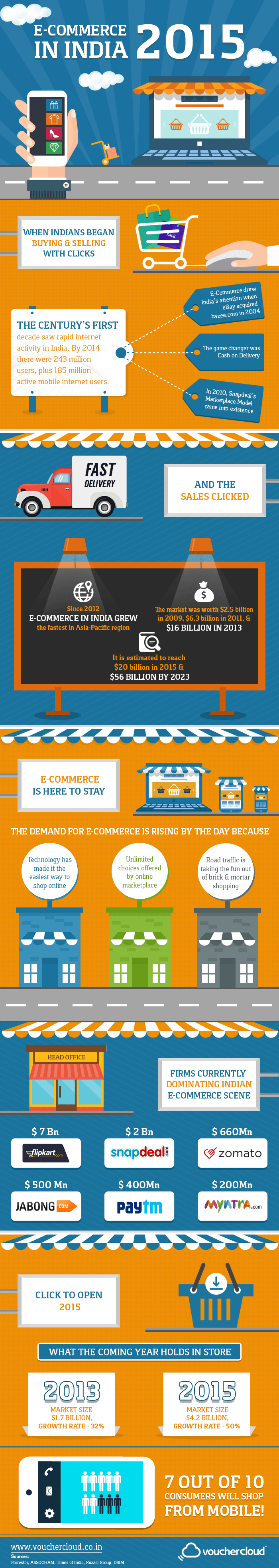 Ecommerce growth in India 2015