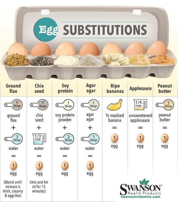 Egg substitusions