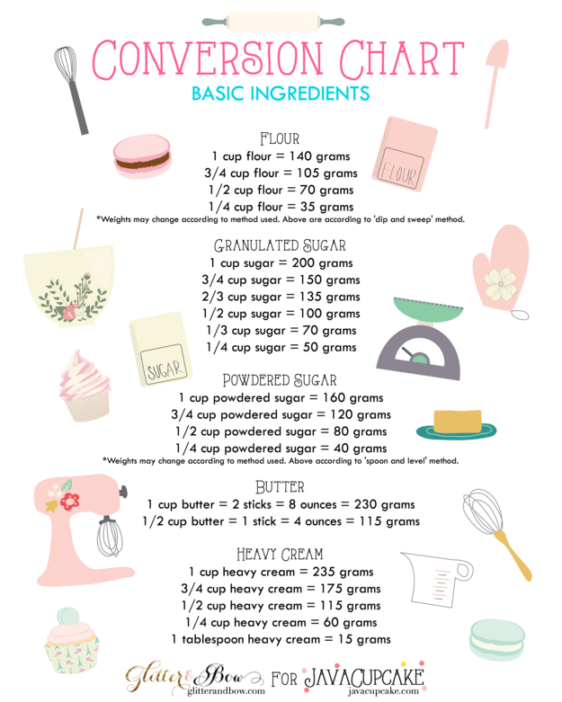 guide to kitchen conversions