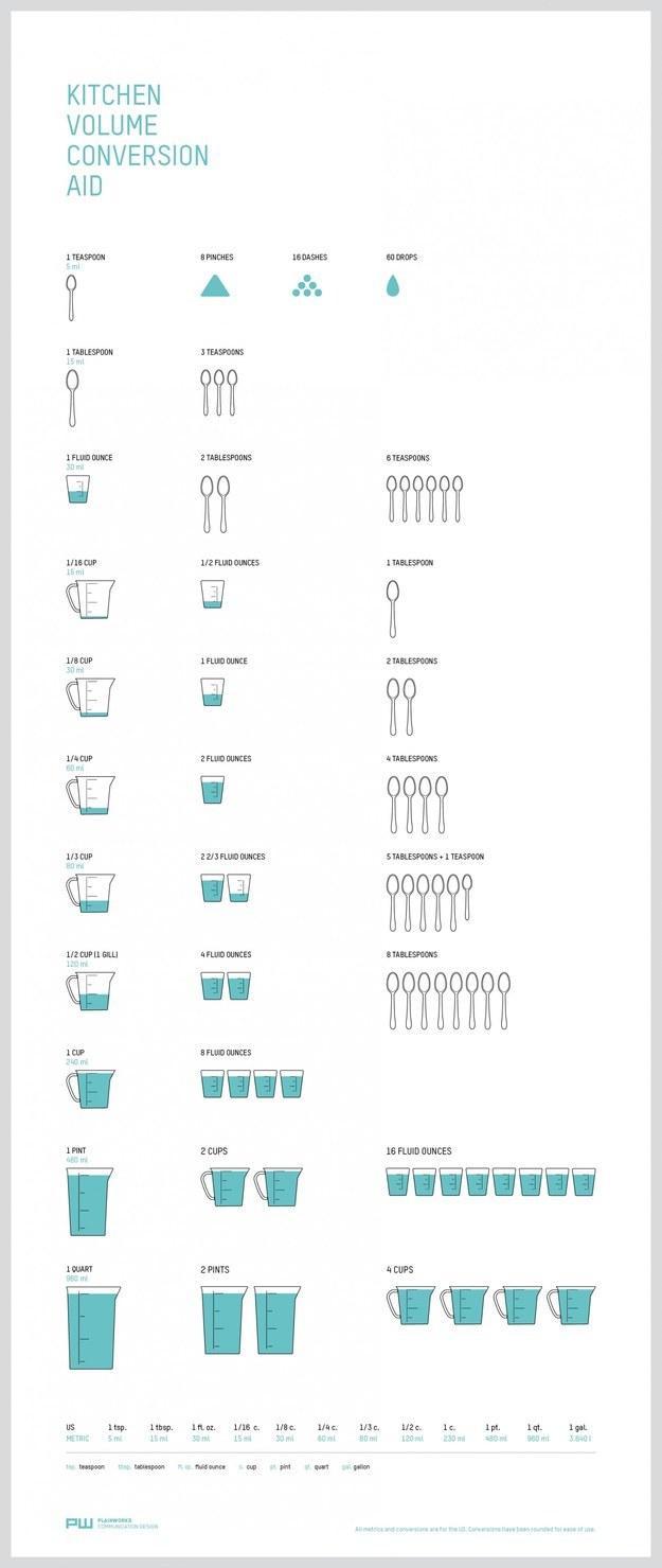 Kitchen volume conversions aid