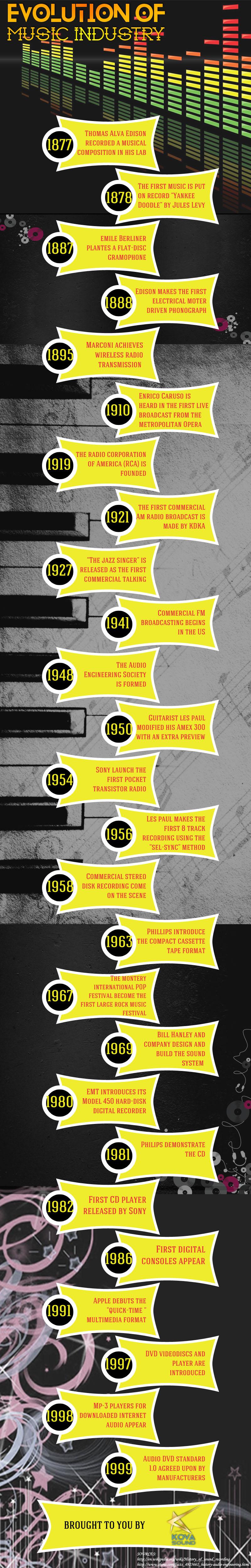 Evolution of Music Industry