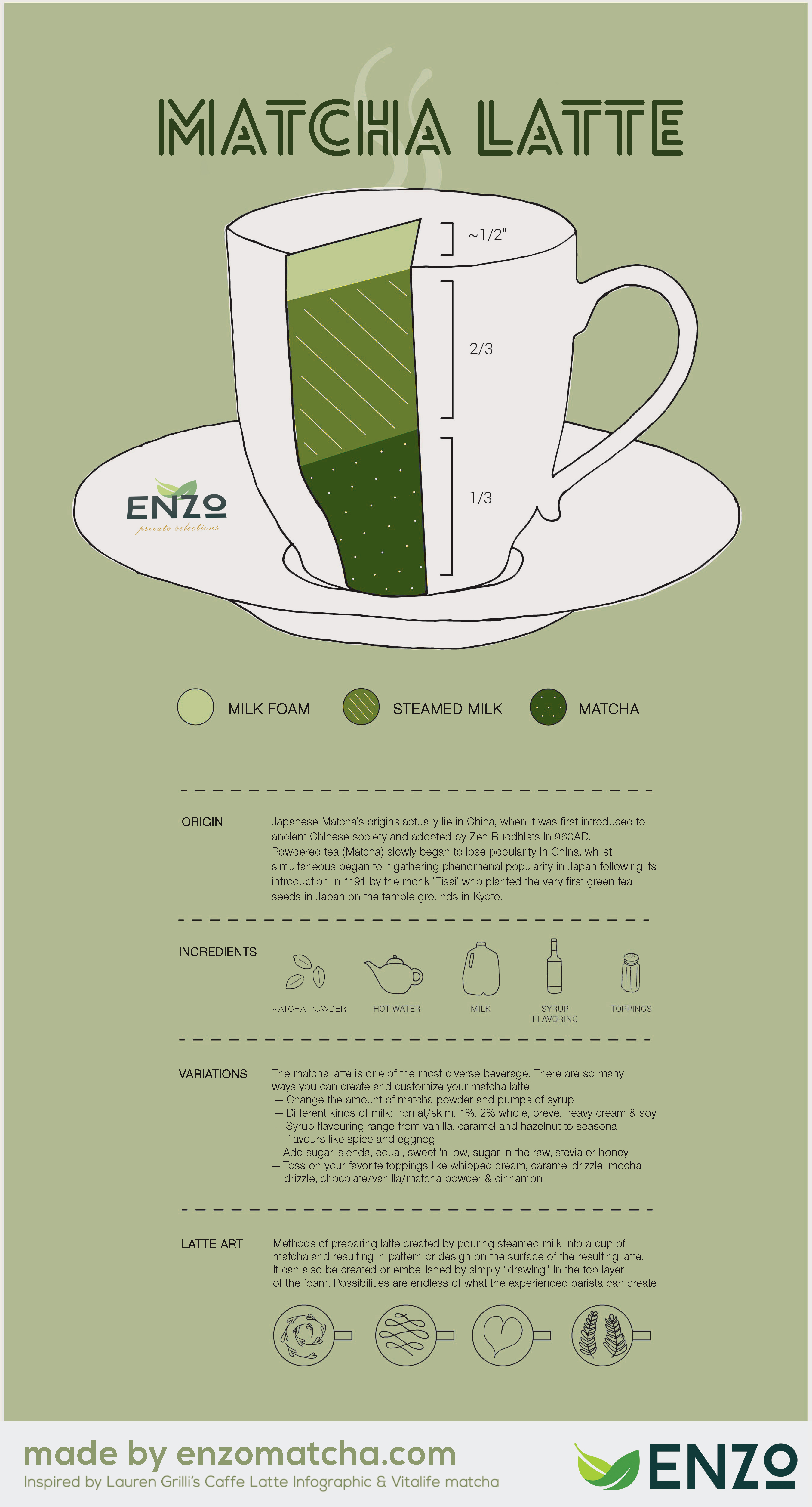 Green Tea Latte Infographic