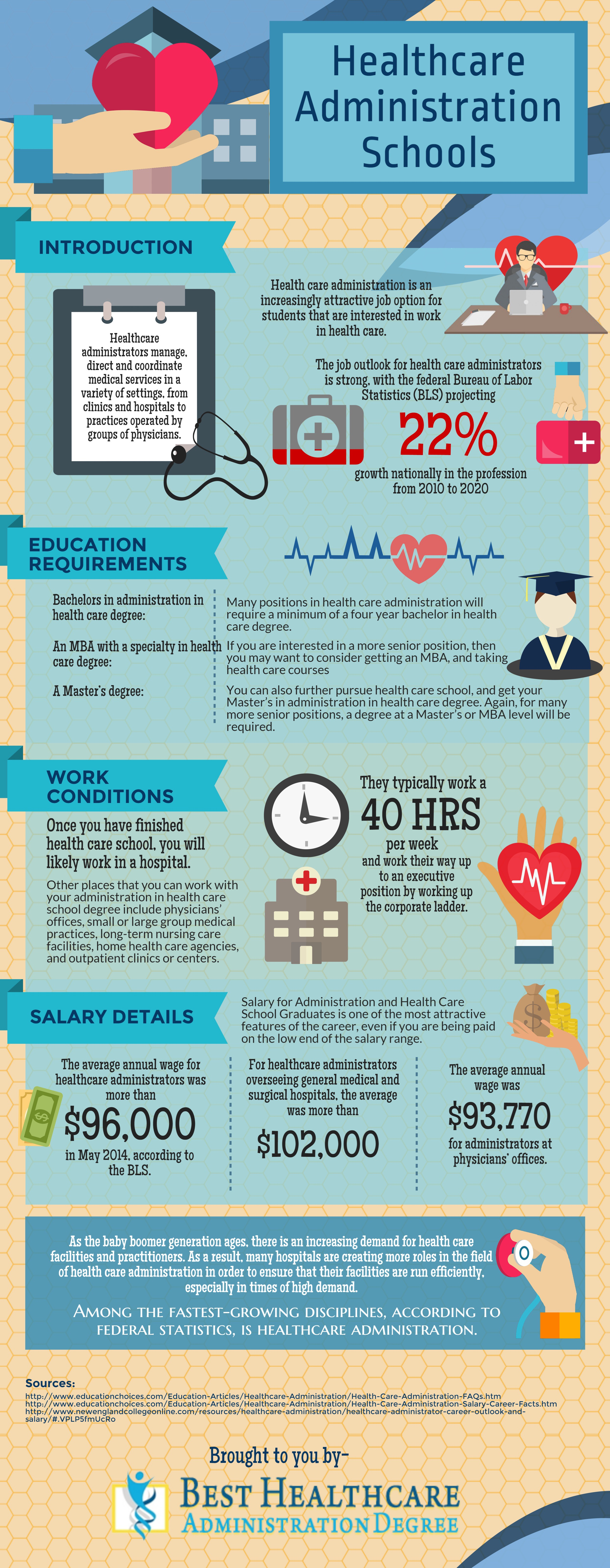 Healthcare Administration Degree Infographic