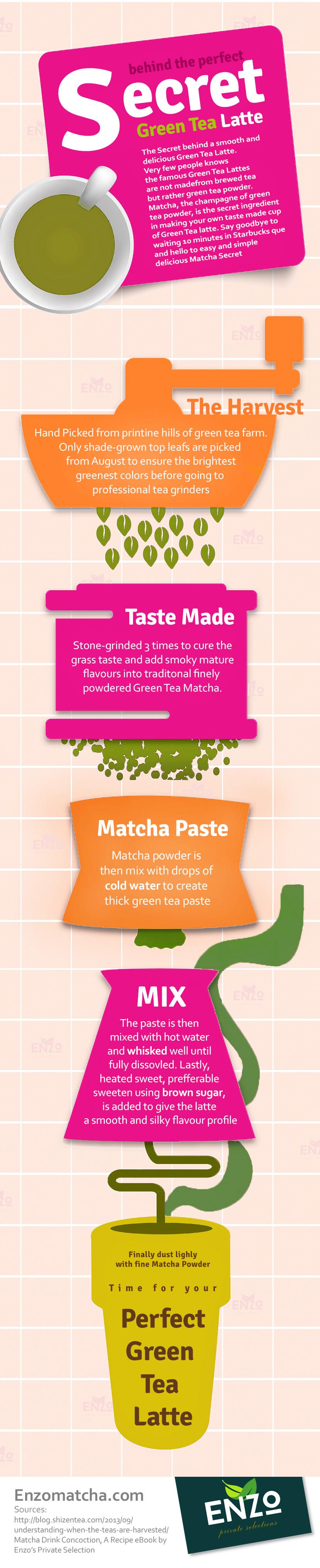How make the Perfect Green Tea Latte Info