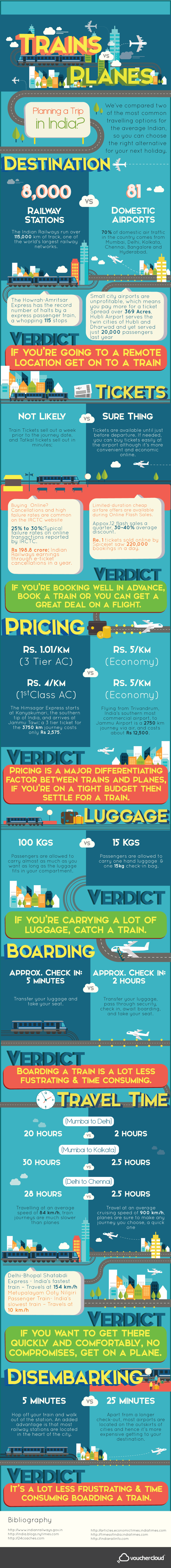Trains vs planes travelling india