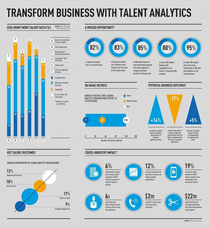 Management Transform Business With Talent Analytics Share This Infographic InfographicNow