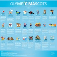 GALLERY OF OLYMPICS MASCOTS